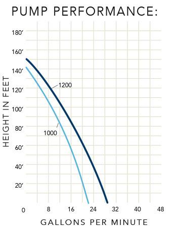 pump-chart-external-rain-barrel