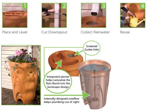 rainxchange rain barrel installation