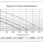 easy-pro-th-pump-head-chart