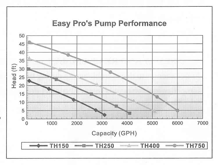 EasyPro TH-Pump Head Chart
