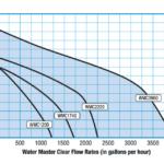 Savio-clear-water-master-pump-chart