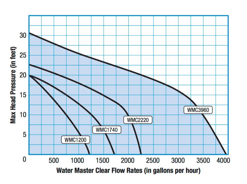 Savio Water Master Clear Pump Chart