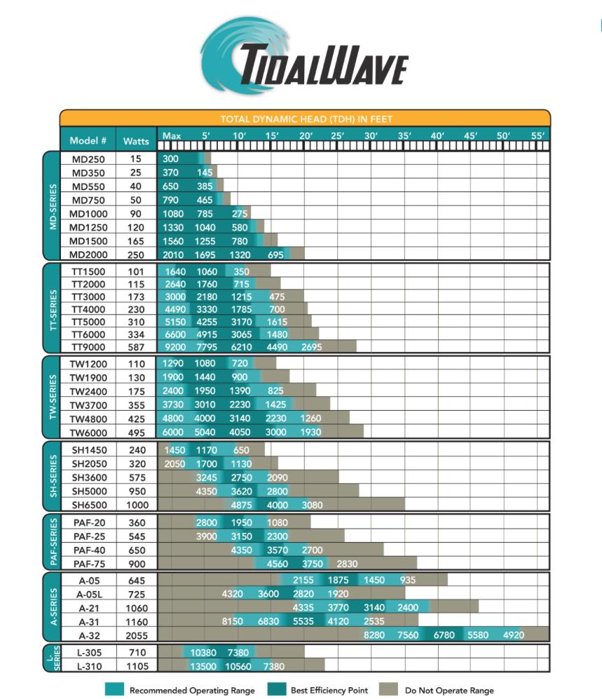 Atlantic Tidal Wave Pump Spec Sheet