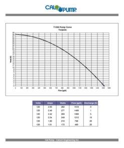 Torpedo Pump T1500 Curve