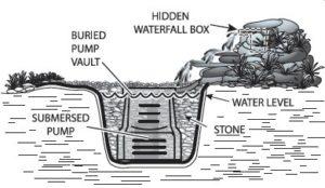 how a pump vault works